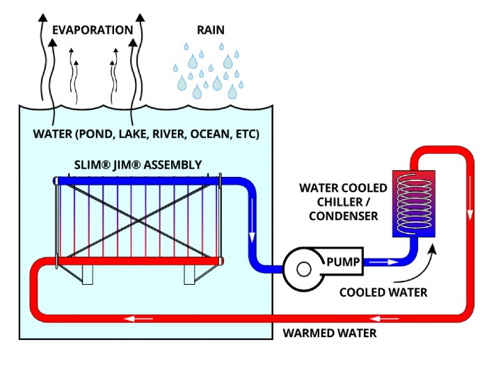 Ground source a real heat source for large heat pump systems