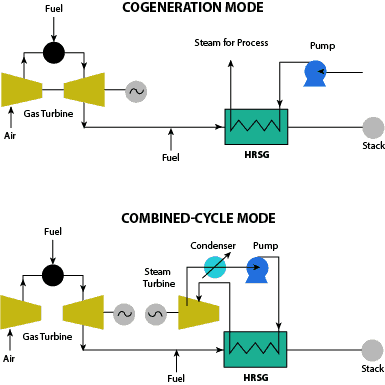 Cogeneration Mode and Combined Cycle Mode