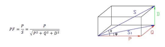 Power diagram