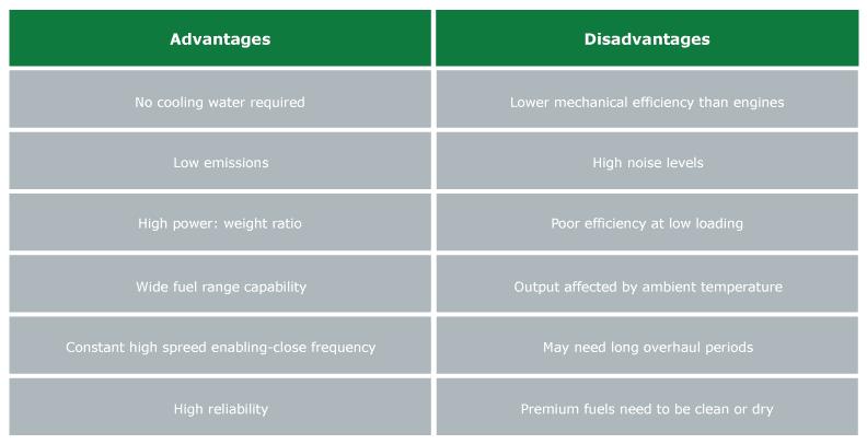 Advantages gas turbine
