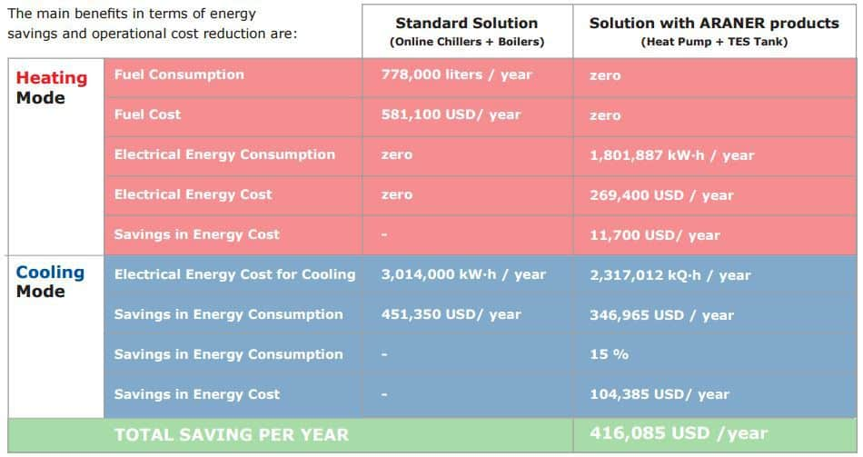 Thermal Energy Storage results