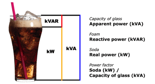 active and reactive power analogy