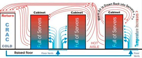 Fig 2: Air Based Cooling For the Data Center