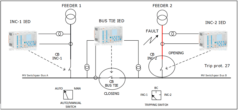 Figure 1: Typical ATS configuration using 3 CBs and ABB IEDs showing fault in one of the feeders
