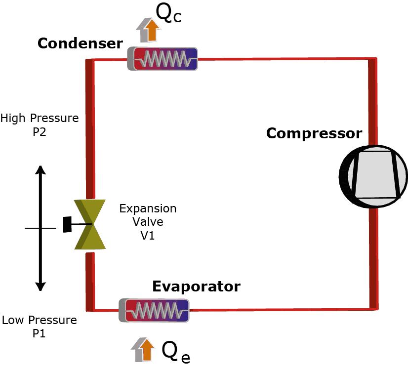 basi refrigeration components