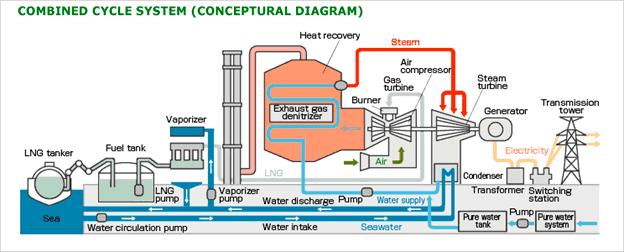 Conceptual Diagram of a CCPP