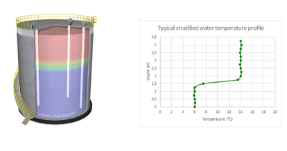 TES Tank with Stratified Water