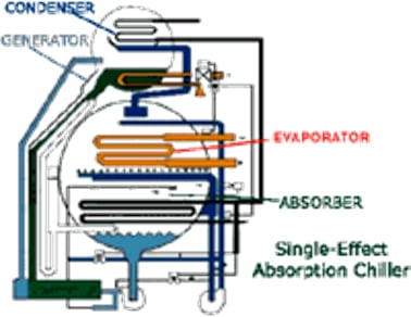 Fig 1: Simplified Diagram of the Absorption Chiller