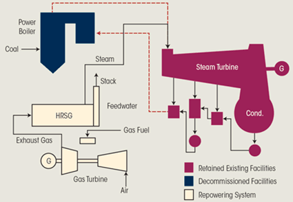 Schematic Diagram of Heat Recovery Repowering