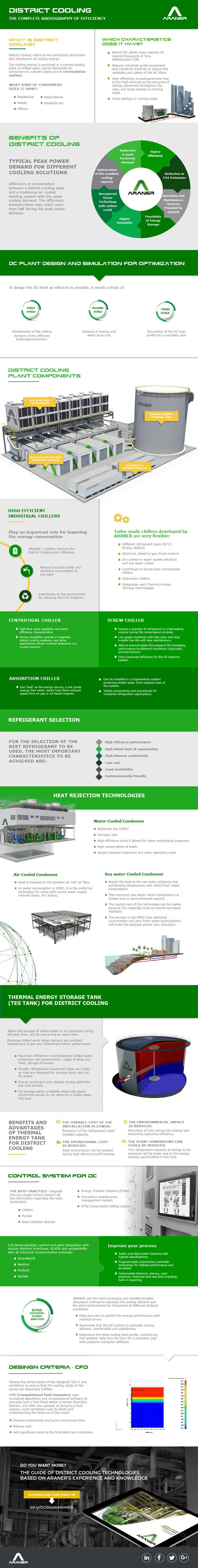 District Cooling Infographic
