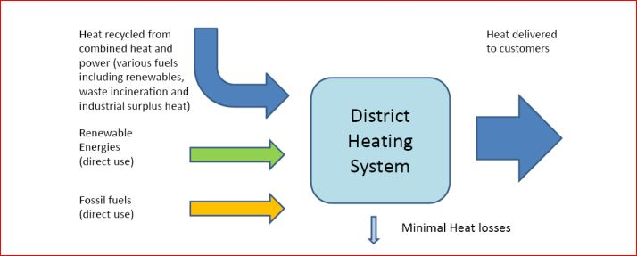 District Heating System
