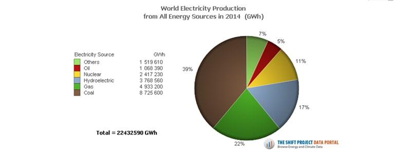 Environmental energy solution