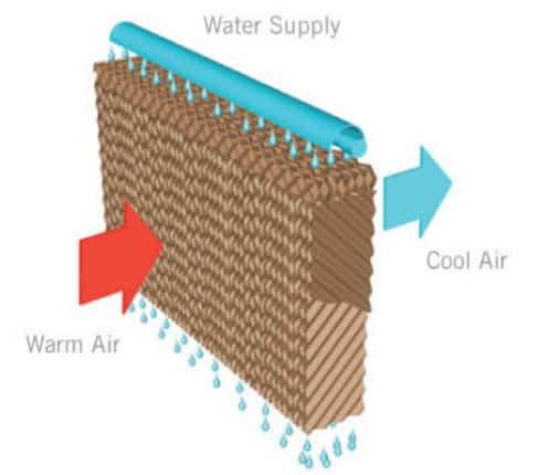 evaporative cooling demonstartion