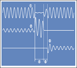 Figure 3: Fast Transfer (source ABB: High Speed Transfer Device SUE3000)