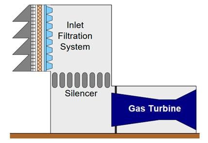 Gas Turbine Auxiliary Systems