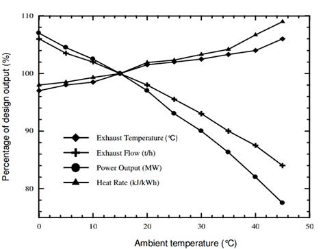 Fig 1: Gas Turbine Performance vs. Ambient Temperature