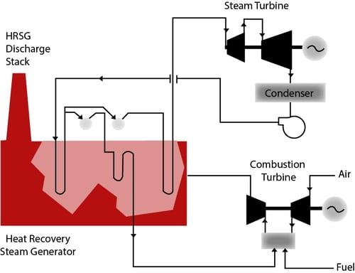 Combustion Turbine