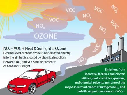 Fig: Ground Level Ozone Formation