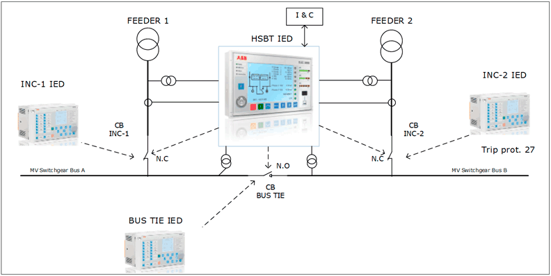 Figure 2: Typical HSBT configuration using 3 CBs ABB IED for feeder protection and bus transfer management