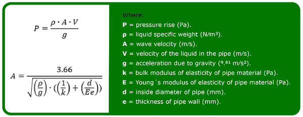 Acoustic shock wave and elastic column theory