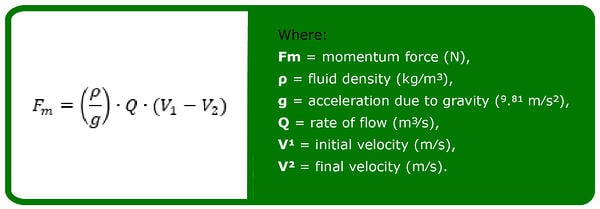 Momentum theory, Newton's second law of motion