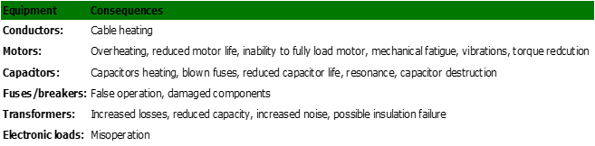 negative consequencesof harmonics on a cooling plant