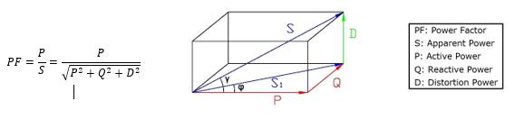Power diagram for harmonics