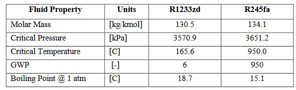 refrigerant comparison
