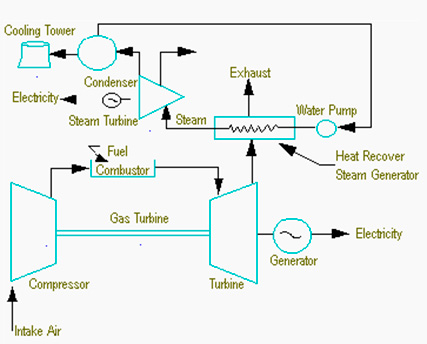 Fig 2: Schematic Diagram of a Combined Cycle Power Plant