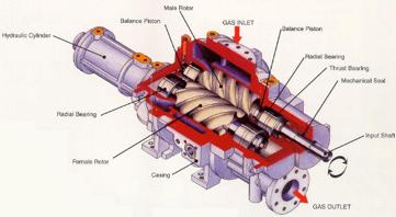 Screw compressor working principle
