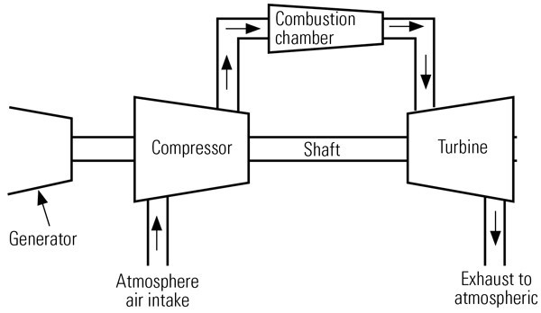 simple open gas turbine cycle
