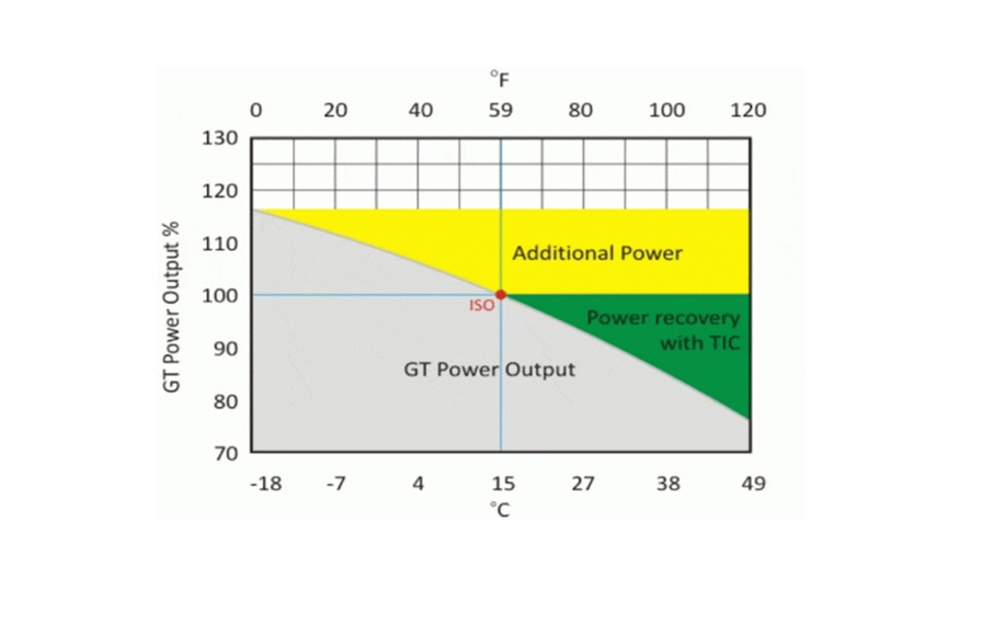 How Ambient Temperature Affects Turbine Power Output