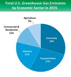 Fig 1: Sources of GHG Emissions by Sector