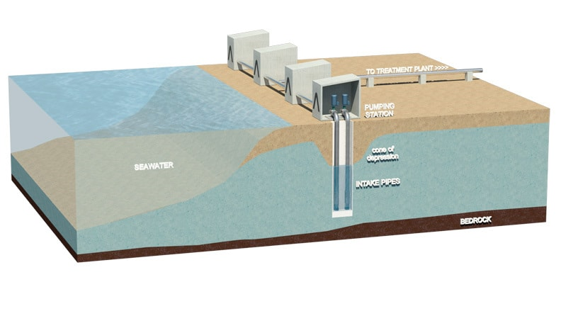subsurface-water-intake