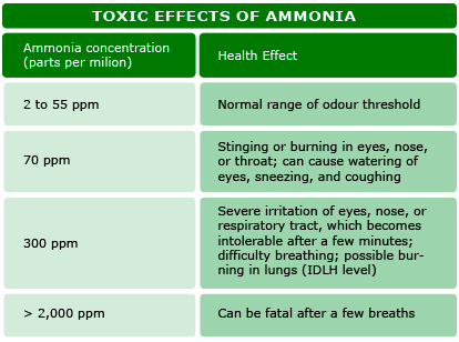 Toxic effects of R717