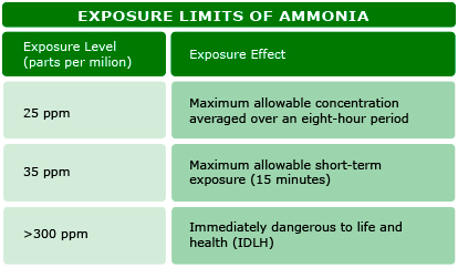 Exposure limits to R717