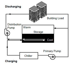 Fig 1: TES System