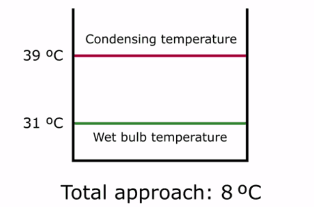 total approach in direct condensation process