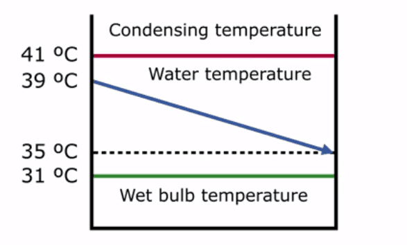 total approach in indirect condensation process