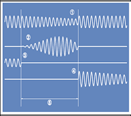 Figure 4: Transfer with 1st phase coincidence (source ABB: High Speed Transfer Device SUE3000)