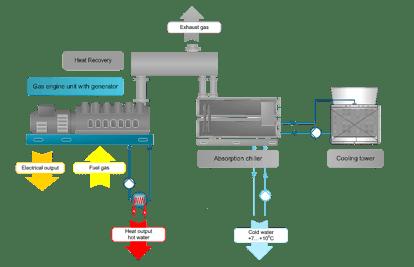 Typical Trigeneration Scheme