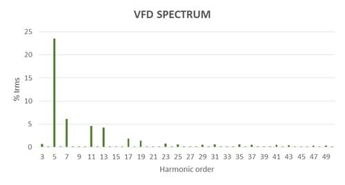 VFD Harmonic Distortion Spectrum