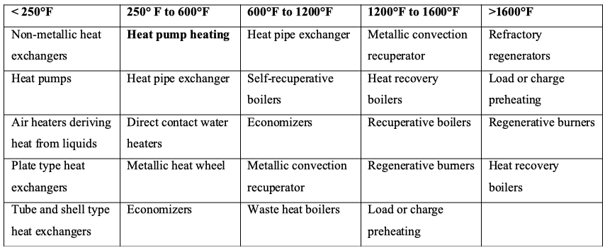 waste-heat-recovery-technologies