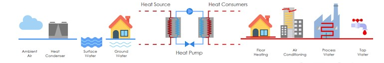 heat pumps