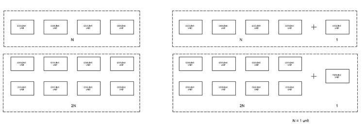 N+1 vs 2N+1 Concept